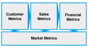 Key lenses to measure business performance